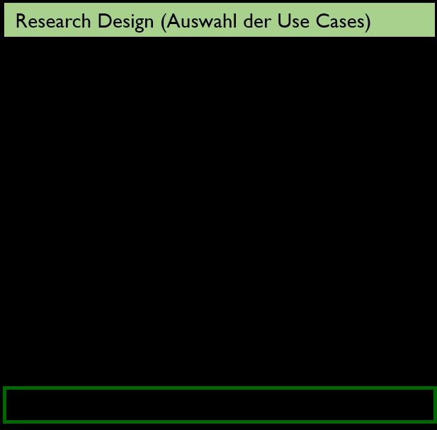 Forschungsdesign 1